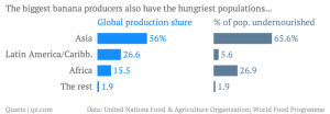 the-biggest-banana-producers-also-have-the-hungriest-populations-global-production-share-of-pop-undernourished_chartbuilder