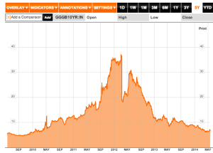 Yields on Greek Govt 10 year bonds