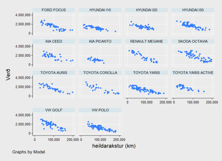 Price and km correlation - by model.png