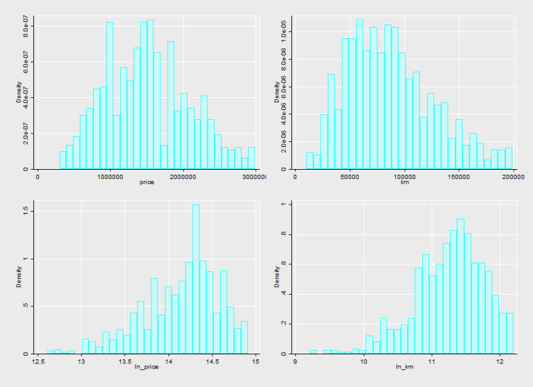 Distribution of km price and loggs - 4 charts in one.png